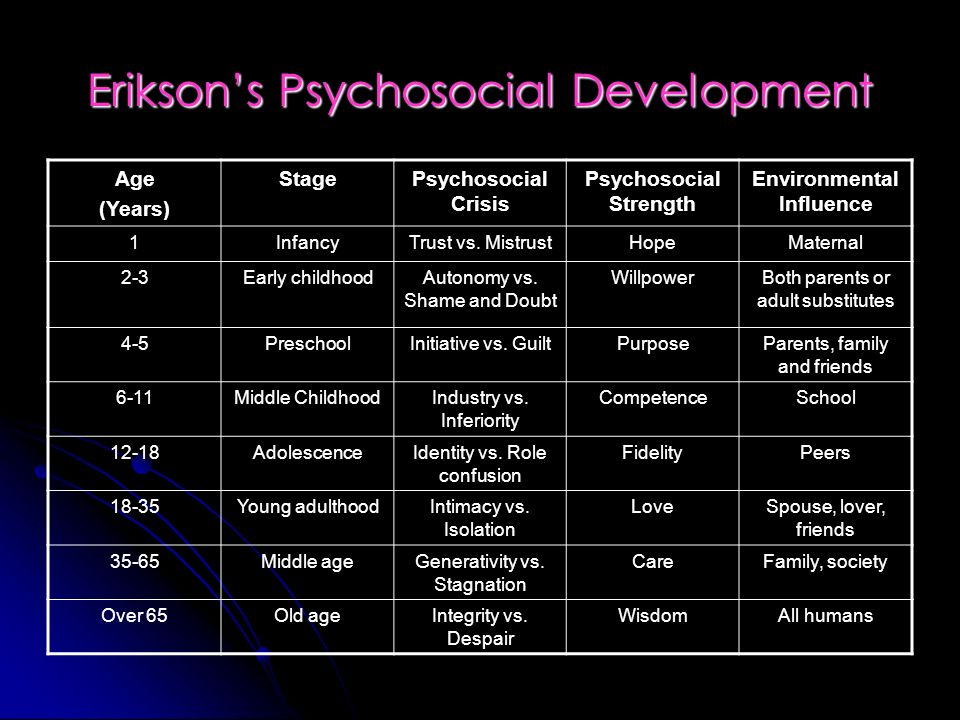 psychosocial development theory Physical, cognitive & psychosocial development  the primary theory of psychosocial development was created by erik erikson, a.