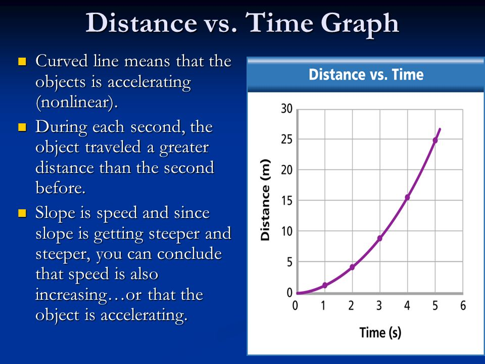 Distance vs. Time Graph Curved line means that the objects is accelerating (nonlinear).
