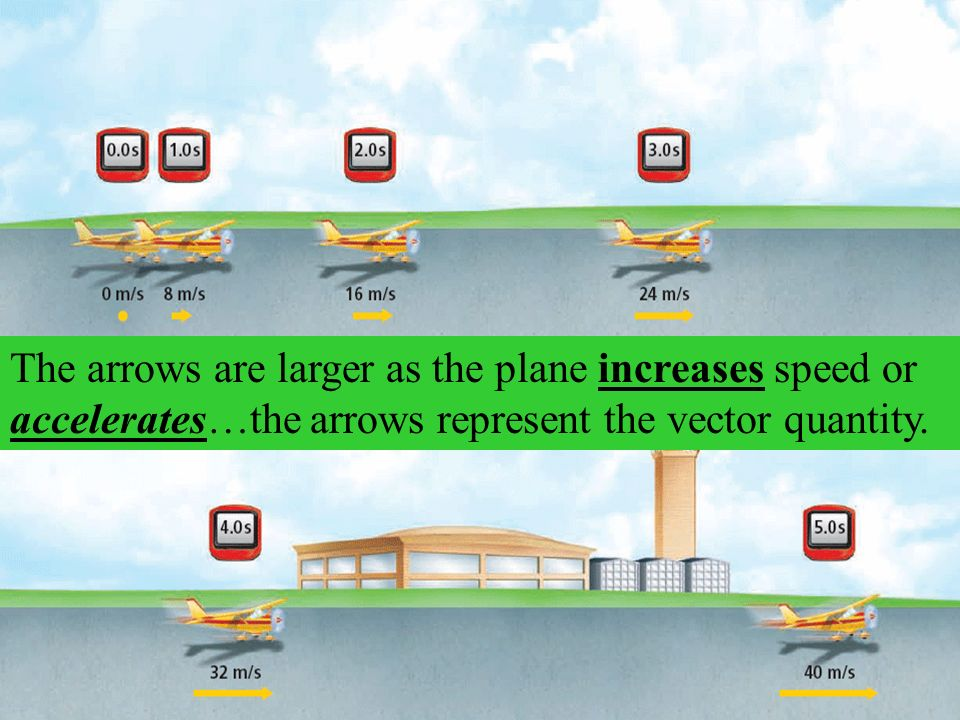 The arrows are larger as the plane increases speed or accelerates…the arrows represent the vector quantity.