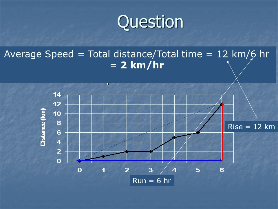 Average Speed = Total distance/Total time = 12 km/6 hr
