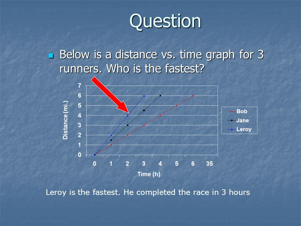 Question Below is a distance vs. time graph for 3 runners.