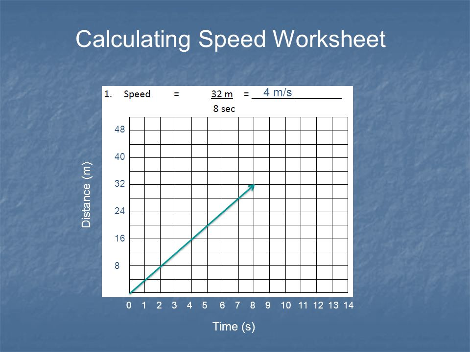 Calculating Speed Worksheet