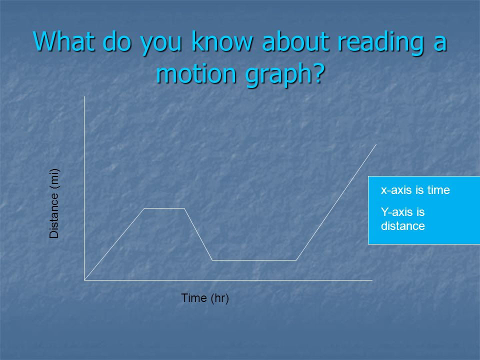 What do you know about reading a motion graph