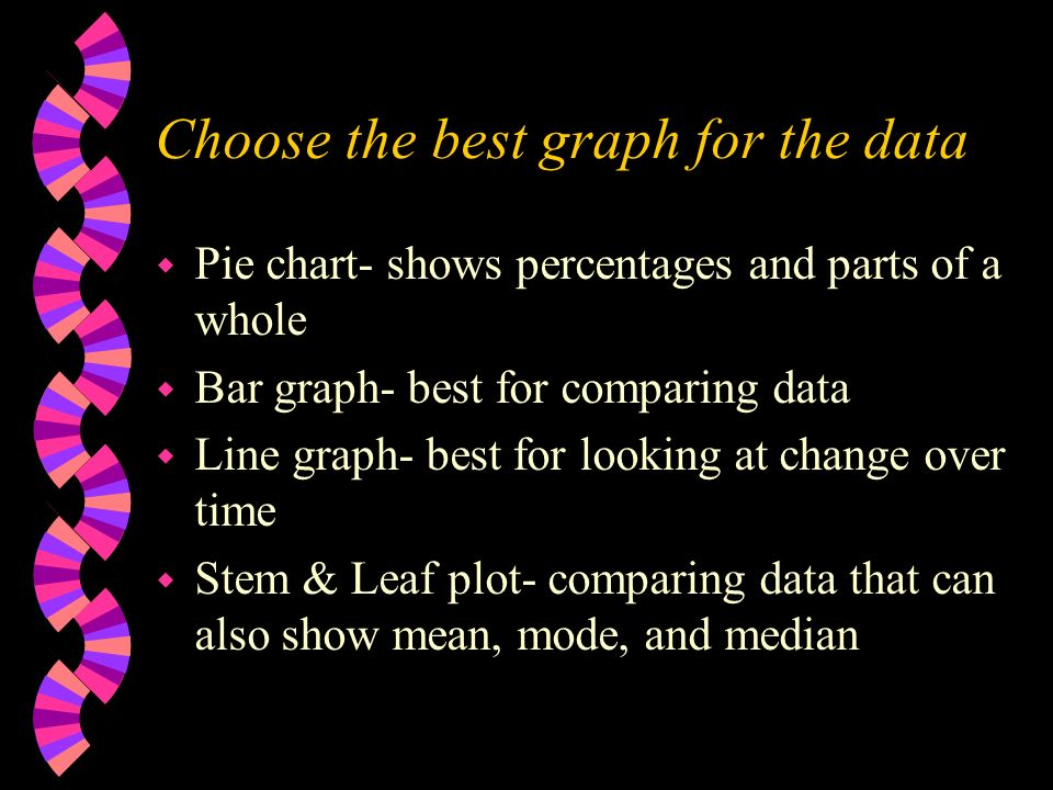 Choose the best graph for the data