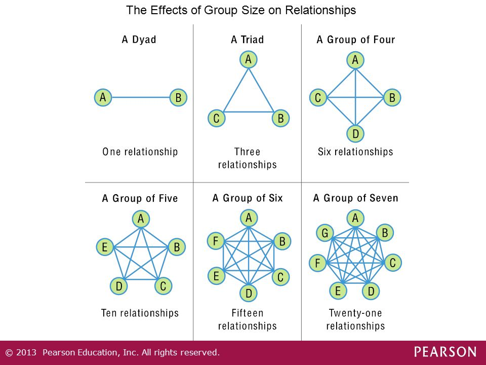 The Effects of Group Size on Relationships