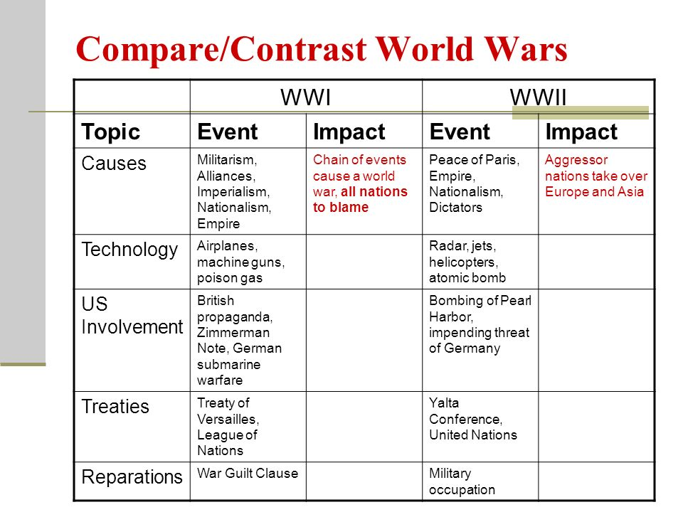 compare and contrast wwi and wwii The destruction caused by the second world war, with its 50 million or more dead, its ruined cities, its genocides, its widespread negation of civilised values, had a far more powerful effect than the deaths caused by the first world war, which were (with exceptions, notably the genocide of a million or more.