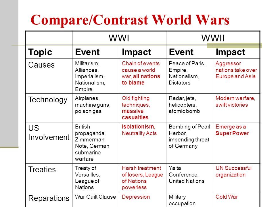 similarities between ww1 and ww2 Why today is different from the 1914 outbreak of world war i gus  the similarities come to  identified key difference between now and then in a january.