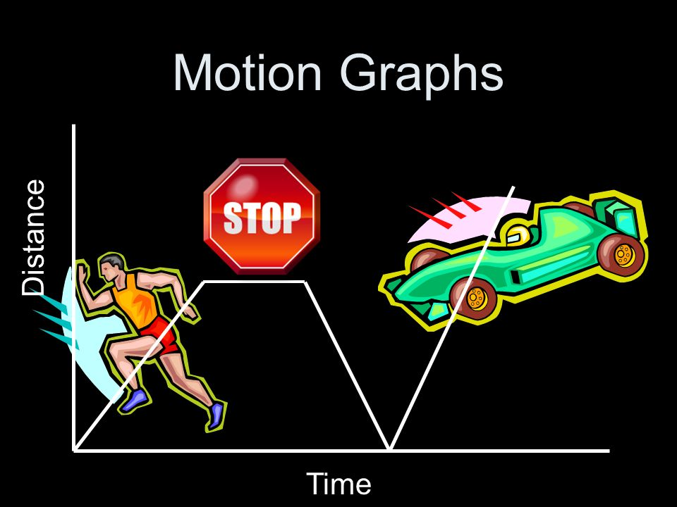 Motion Graphs Distance Time
