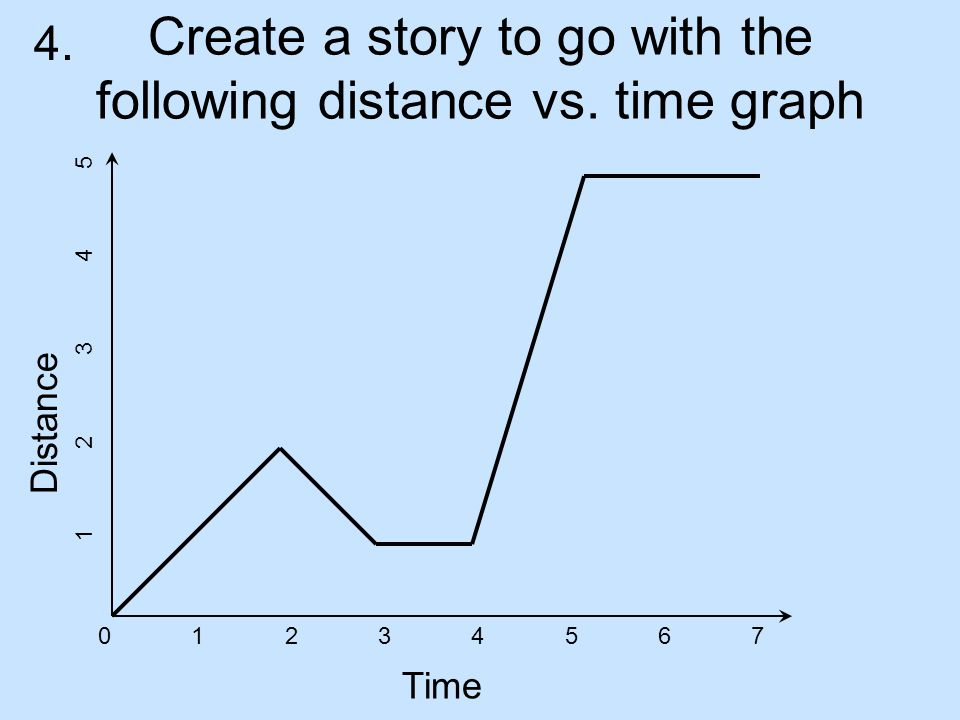 Create a story to go with the following distance vs. time graph