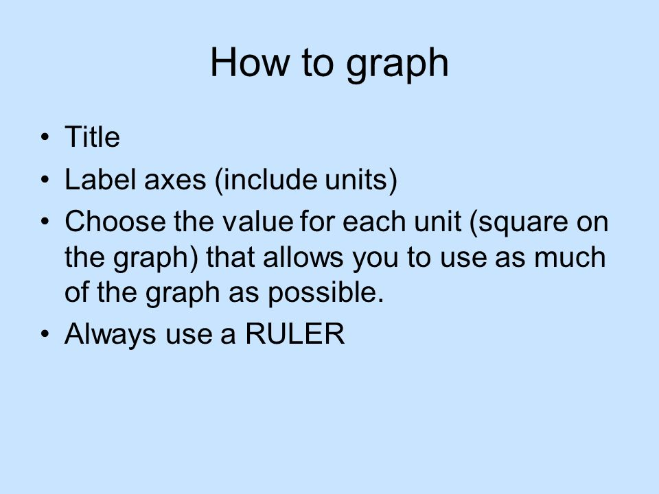 How to graph Title Label axes (include units)