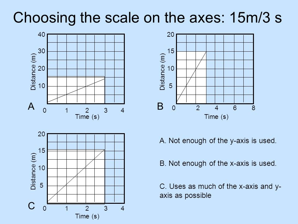 Choosing the scale on the axes: 15m/3 s