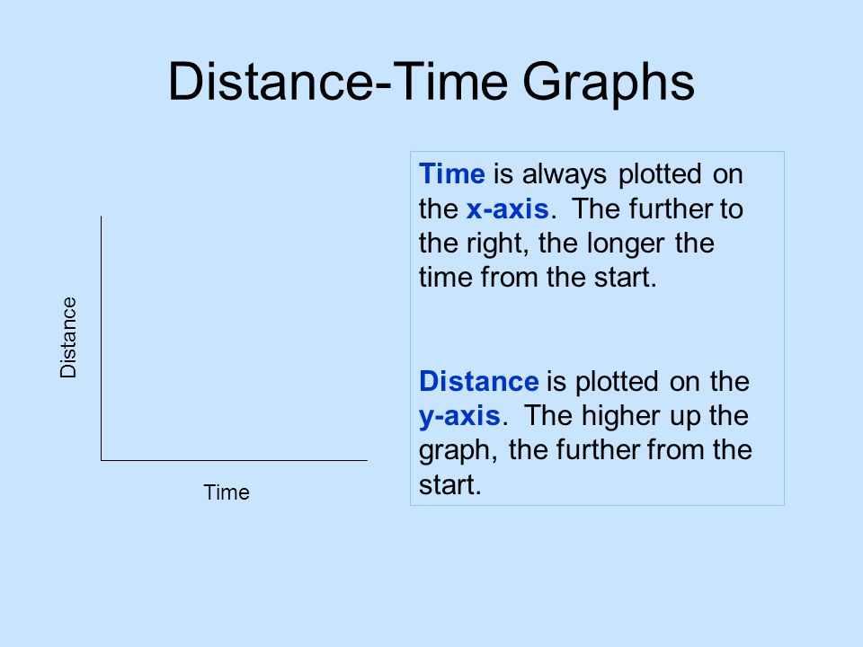Distance-Time Graphs Time is always plotted on the x-axis. The further to the right, the longer the time from the start.