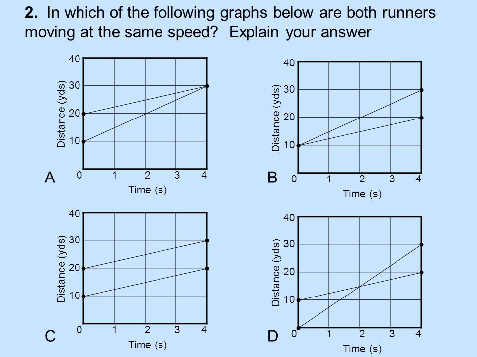 2. In which of the following graphs below are both runners moving at the same speed Explain your answer