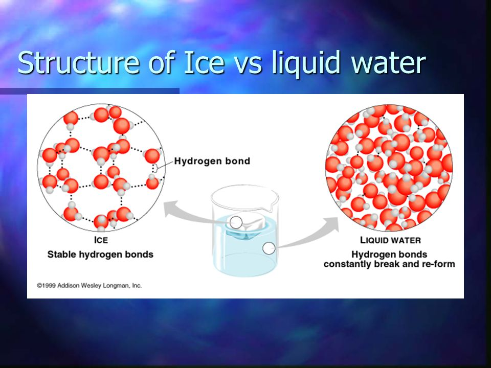 Structure of Ice vs liquid water
