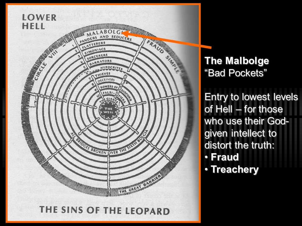 The Malbolge Bad Pockets Entry to lowest levels of Hell – for those who use their God-given intellect to distort the truth: