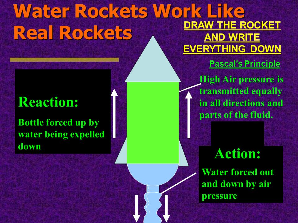 DRAW THE ROCKET AND WRITE EVERYTHING DOWN