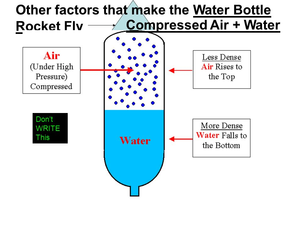 Other factors that make the Water Bottle Rocket Fly