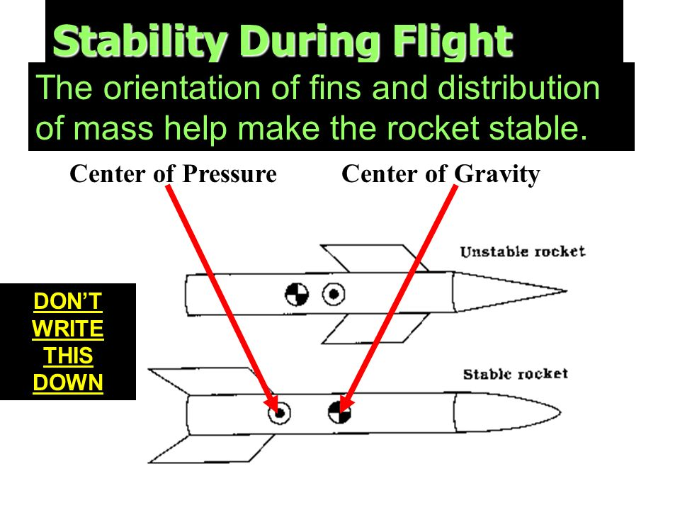 Stability During Flight