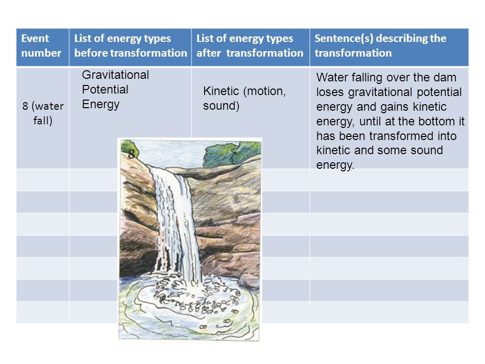 Event number List of energy types before transformation. List of energy types after transformation.
