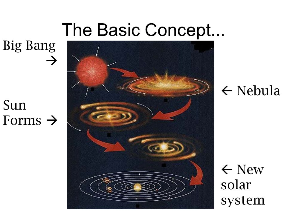 The Basic Concept... Big Bang hgsdhi  Nebula Sun Forms 