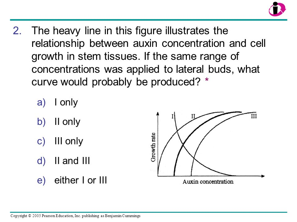 The heavy line in this figure illustrates the relationship between auxin concentration and cell growth in stem tissues. If the same range of concentrations was applied to lateral buds, what curve would probably be produced *
