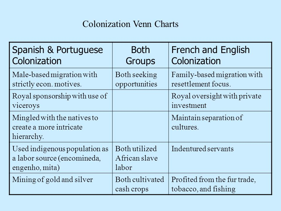 Colonization Venn Charts Spanish & Portuguese Colonization Both Groups