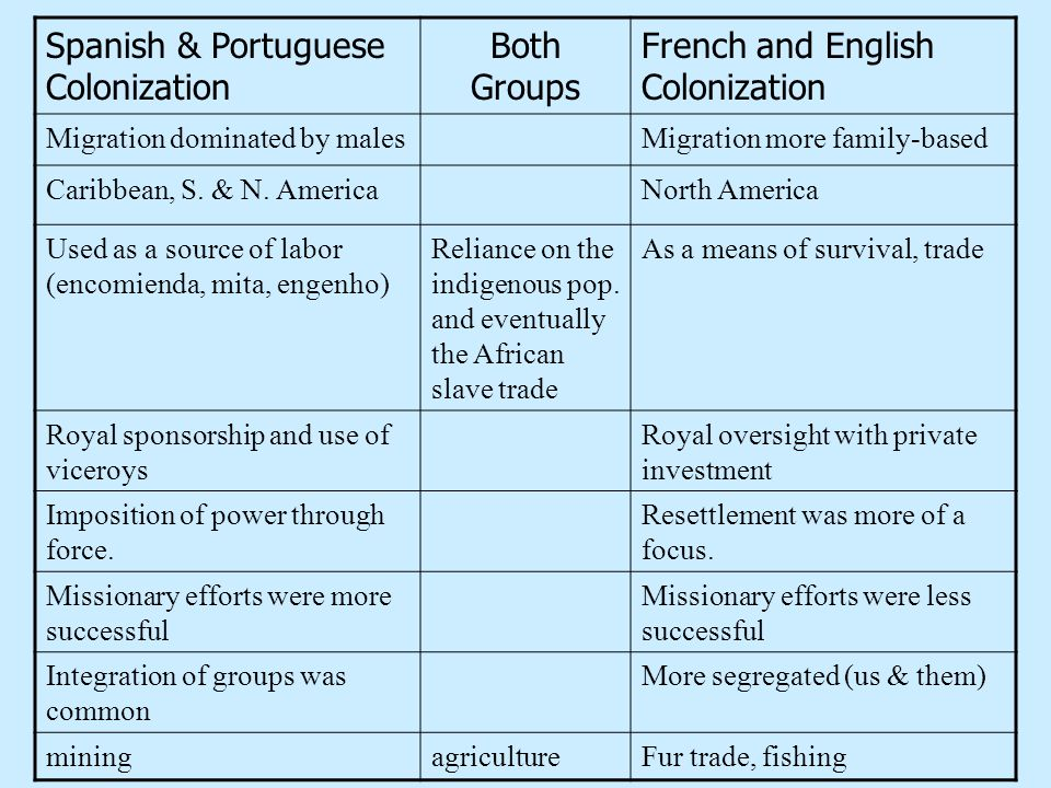 Spanish & Portuguese Colonization Both Groups