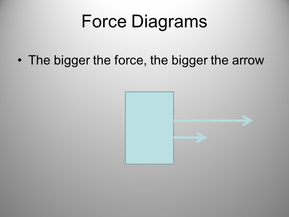 Force Diagrams The bigger the force, the bigger the arrow