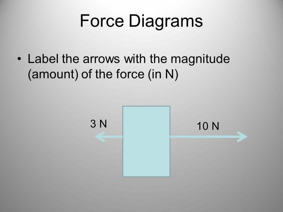 Force Diagrams Label the arrows with the magnitude (amount) of the force (in N) 3 N 10 N