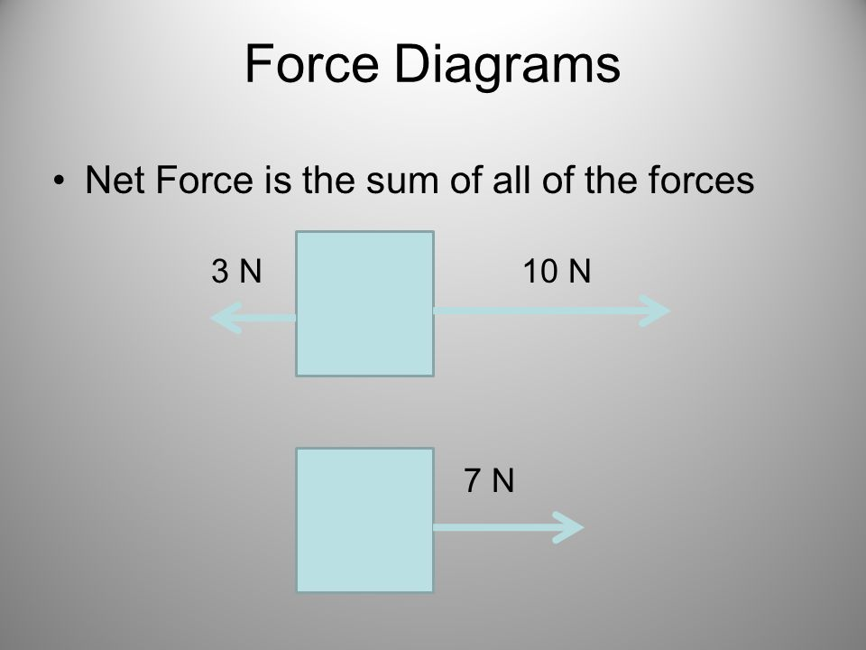 Force Diagrams Net Force is the sum of all of the forces 3 N 10 N 7 N