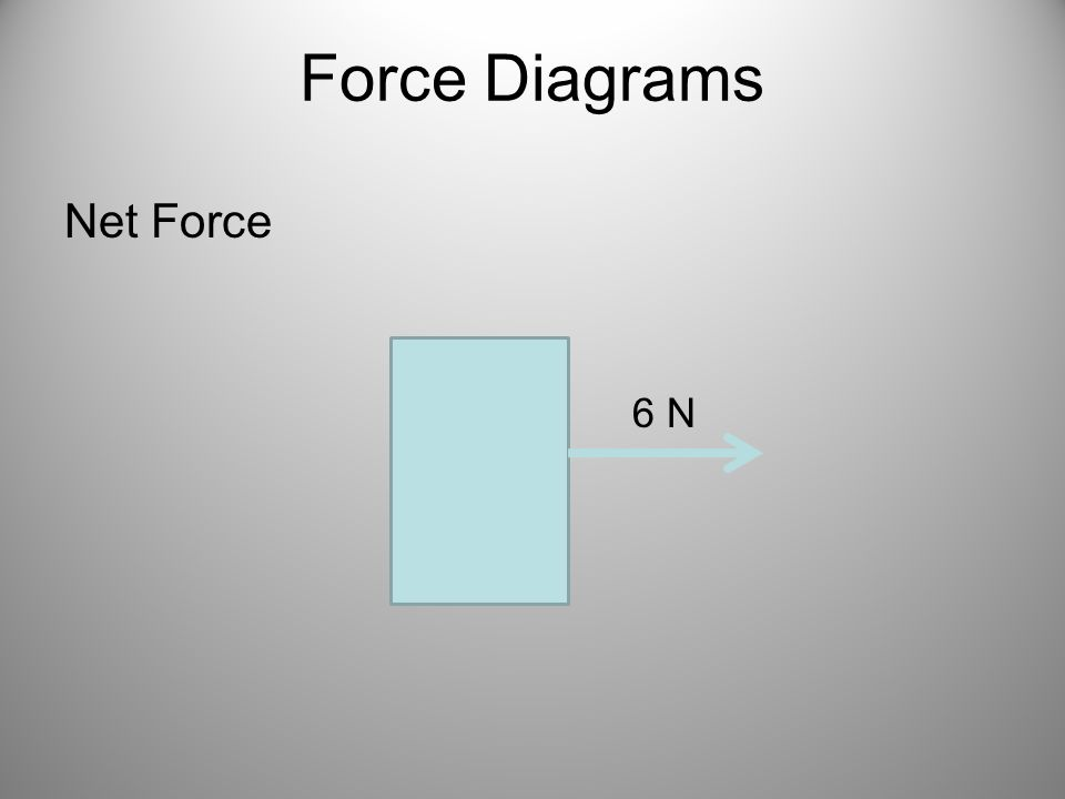Force Diagrams Net Force 6 N