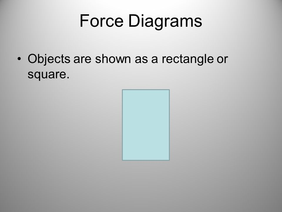 Force Diagrams Objects are shown as a rectangle or square.
