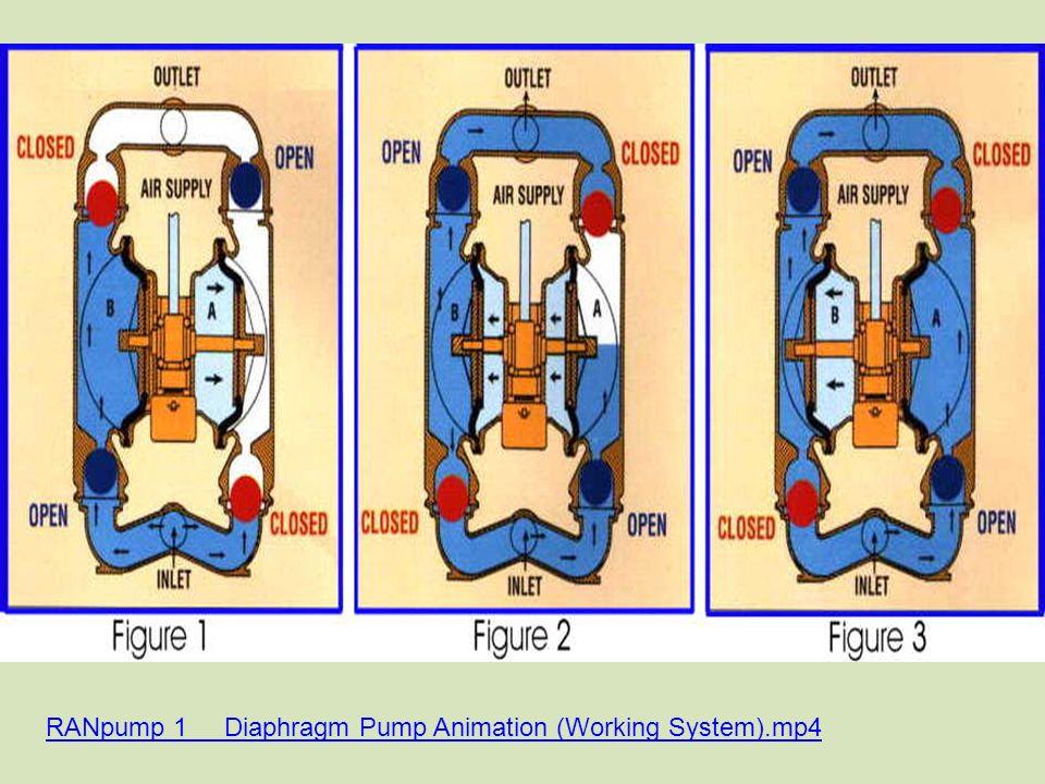 Presentation prepared by nimesh gajjar ppt video online download 22 ranpump 1 diaphragm pump animation working system4 ccuart Images