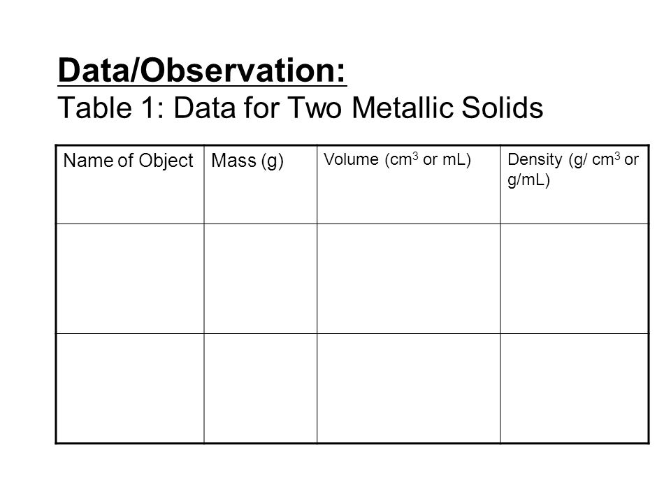 Data/Observation: Table 1: Data for Two Metallic Solids