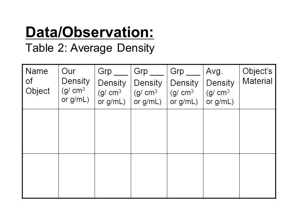 Data/Observation: Table 2: Average Density