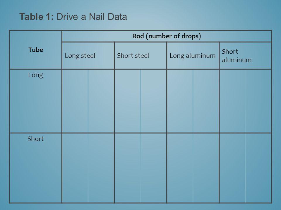 Table 1: Drive a Nail Data