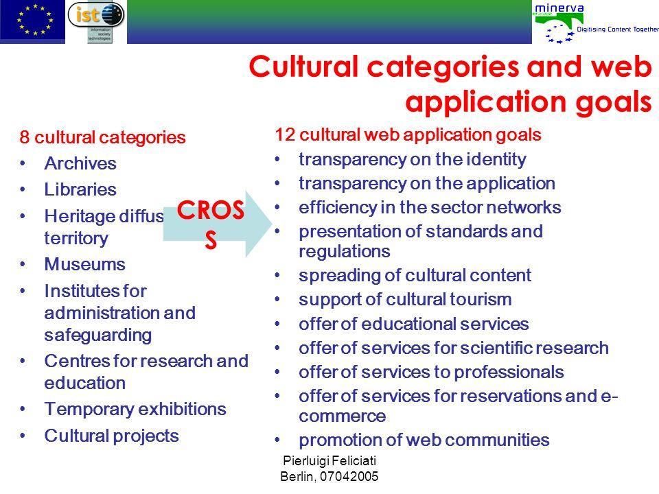 Cultural categories and web application goals