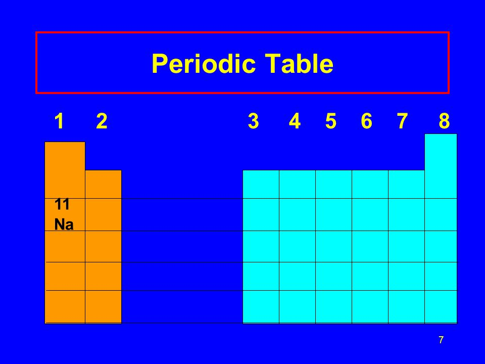 Periodic Table 1 2 3 4 5 6 7 8 11 Na