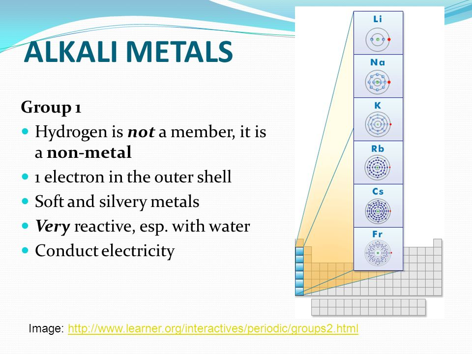 ALKALI METALS Group 1 Hydrogen is not a member, it is a non-metal