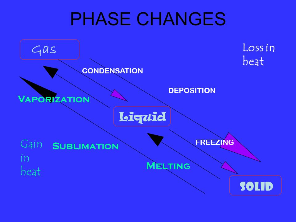 PHASE CHANGES Gas Loss in heat Liquid Gain in heat Solid Vaporization