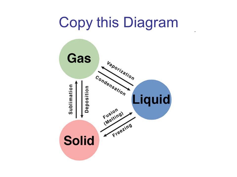 Copy this Diagram