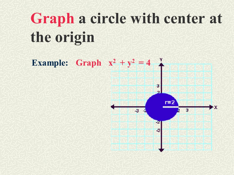 Graph a circle with center at the origin