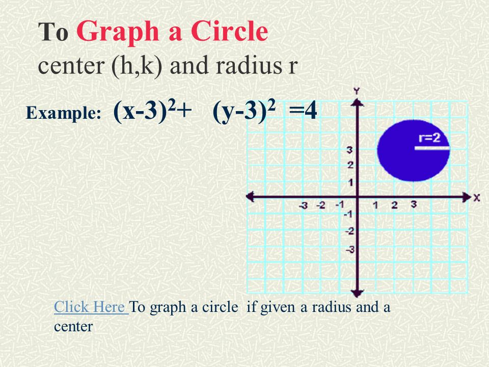 To Graph a Circle center (h,k) and radius r