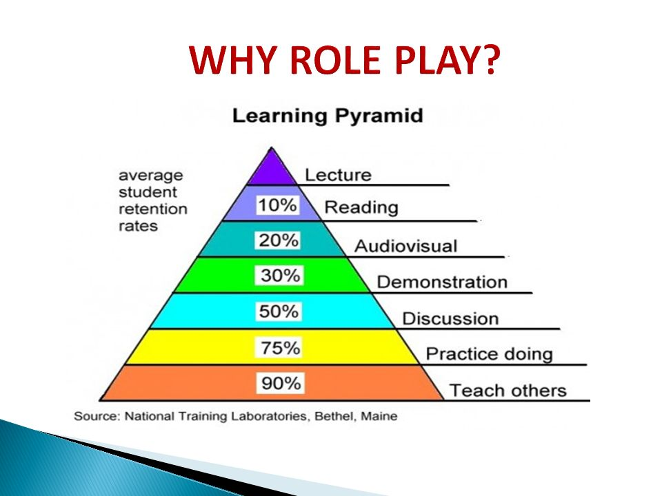 role play method Role-play in english language teaching  role-play, which is proved to be useful in communicative teaching method the lack of findings on this subject may be.