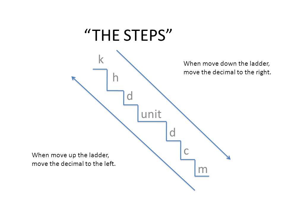 THE STEPS k h d unit c m When move down the ladder,