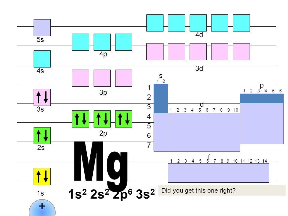 Mg 1s2 2s2 2p6 3s2 + 4d 5s 4p 3d 4s s p 1 3p 2 d 3 3s 4 5 2p 6 7 2s f