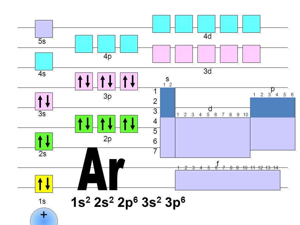 4d 5s. 4p. 3d. 4s. s. 1 2. p. 1. 3p. 1 2 3 4 5 6. 2. d. 3. 3s. 1 2 3 4 5 6 7 8 9 10.