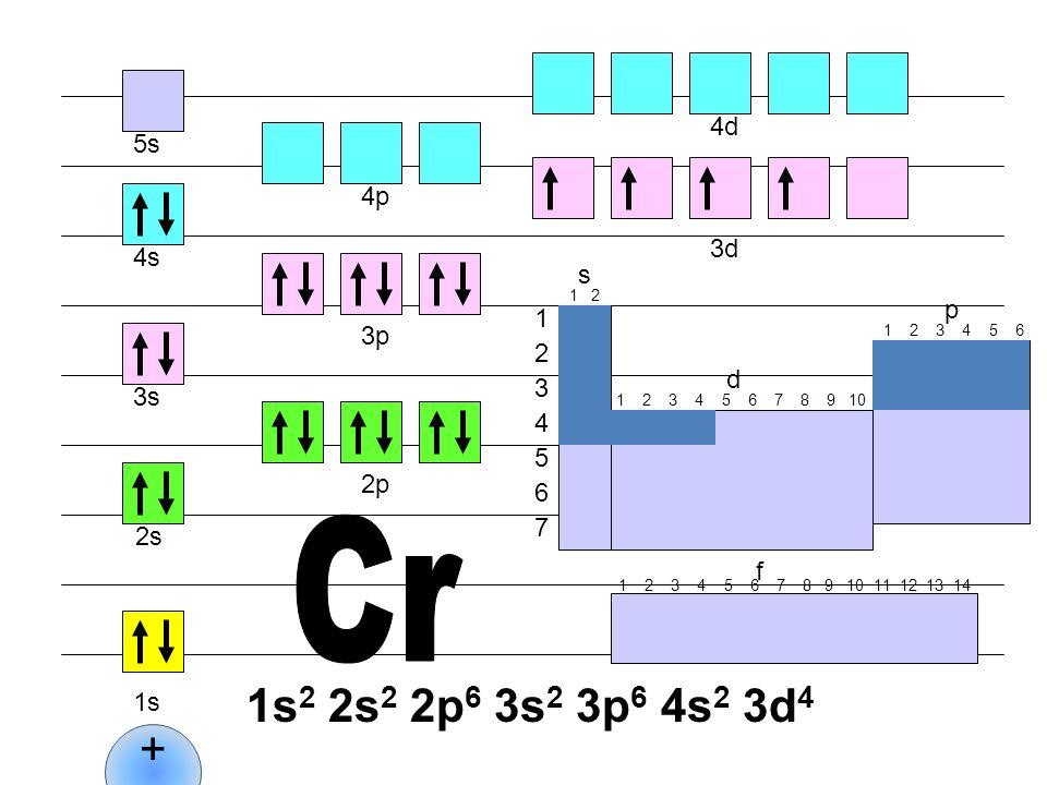 Cr 1s2 2s2 2p6 3s2 3p6 4s2 3d4 + 4d 5s 4p 3d 4s s p 1 3p 2 d 3 3s 4 5