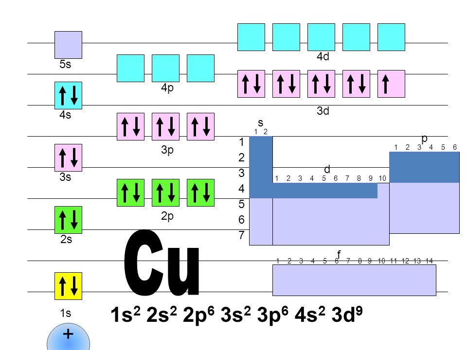 Cu 1s2 2s2 2p6 3s2 3p6 4s2 3d9 + 4d 5s 4p 3d 4s s p 1 3p 2 d 3 3s 4 5