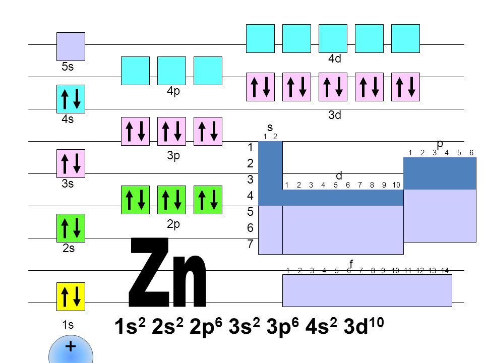Zn 1s2 2s2 2p6 3s2 3p6 4s2 3d10 + 4d 5s 4p 3d 4s s p 1 3p 2 d 3 3s 4 5